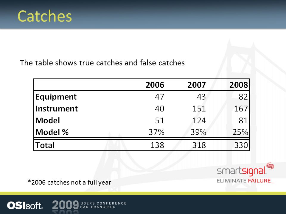 Catches The table shows true catches and false catches