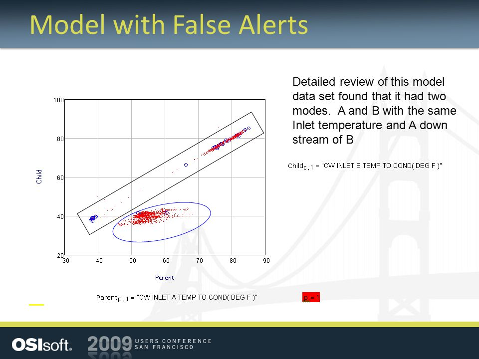 Model with False Alerts