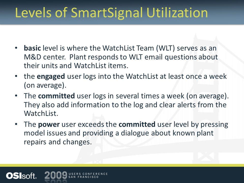 Levels of SmartSignal Utilization