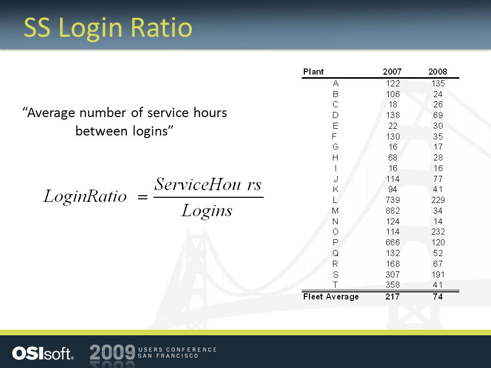 Average number of service hours between logins