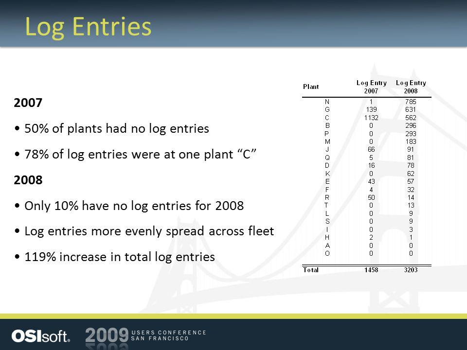 Log Entries 2007 50% of plants had no log entries