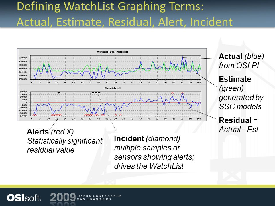 Defining WatchList Graphing Terms: Actual, Estimate, Residual, Alert, Incident