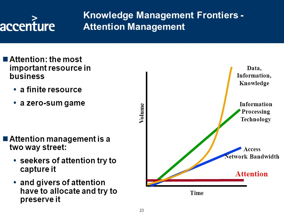 Knowledge Management Frontiers: Turning Data into Knowledge and Results