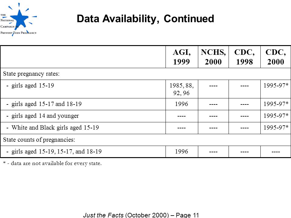 Data Availability, Continued