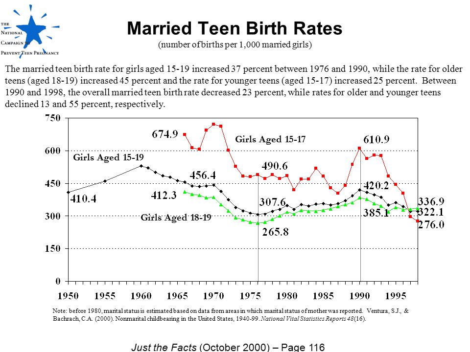 Married Teen Birth Rates (number of births per 1,000 married girls)
