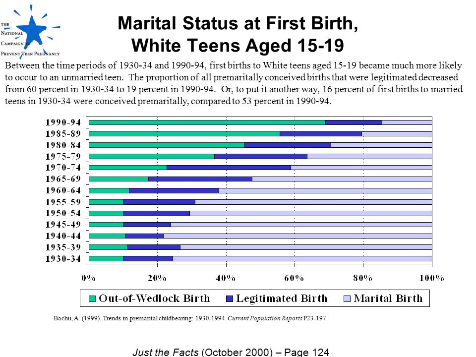 Marital Status at First Birth, White Teens Aged 15-19