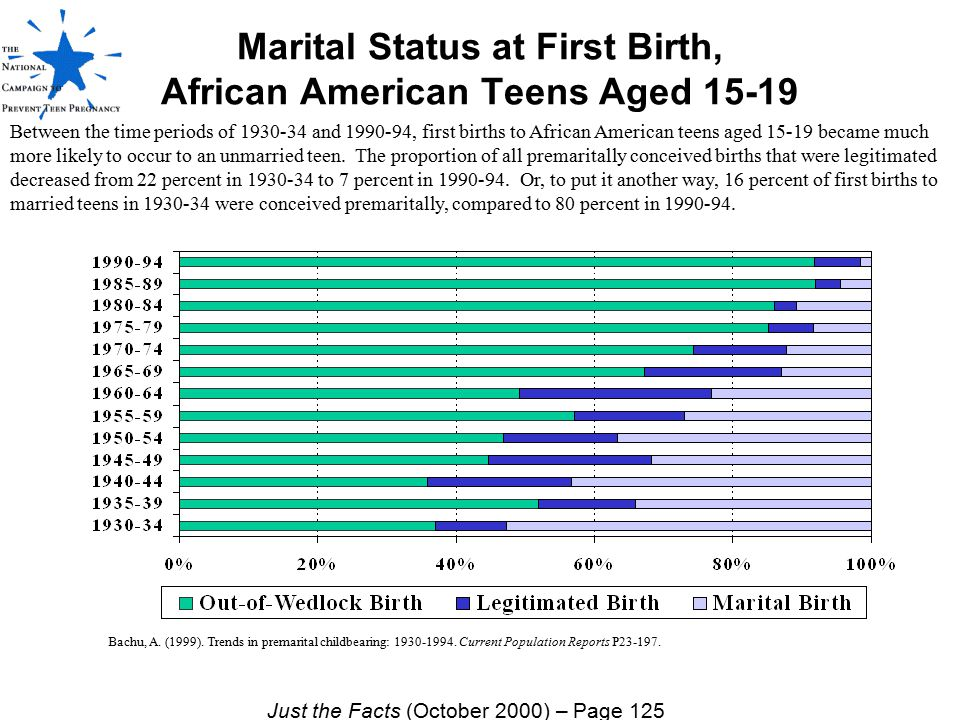 Marital Status at First Birth, African American Teens Aged 15-19
