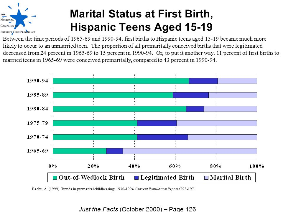 Marital Status at First Birth, Hispanic Teens Aged 15-19