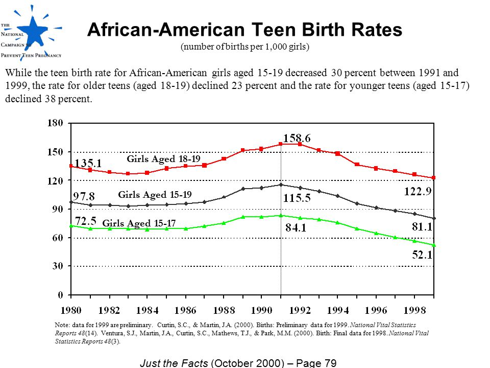 African-American Teen Birth Rates (number of births per 1,000 girls)