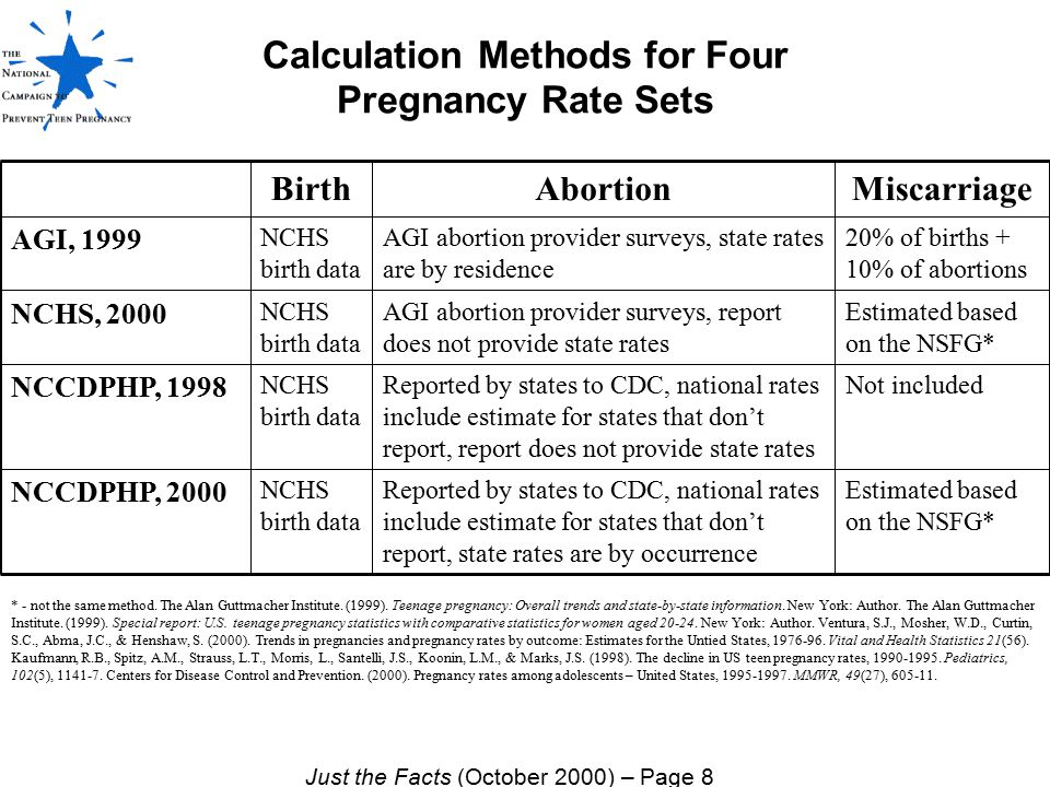 Calculation Methods for Four Pregnancy Rate Sets