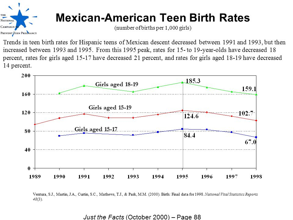 Mexican-American Teen Birth Rates (number of births per 1,000 girls)