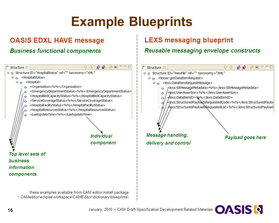 Quick guide to cam blueprints ppt video online download example blueprints oasis edxl have message lexs messaging blueprint malvernweather Image collections