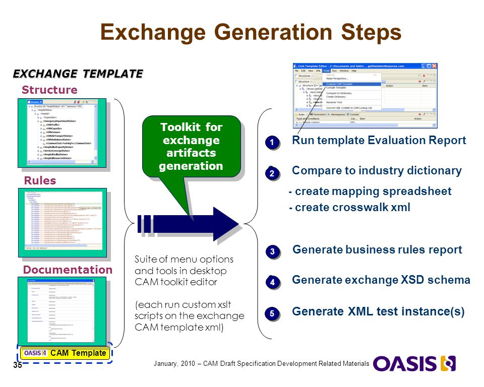 Exchange Generation Steps