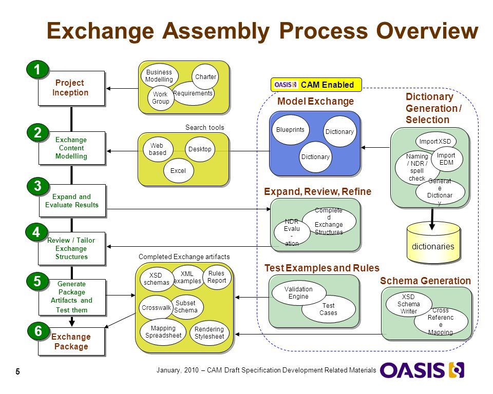 Exchange Assembly Process Overview