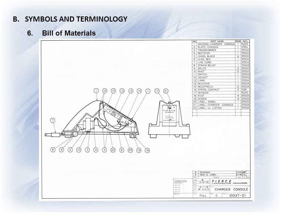 B. SYMBOLS AND TERMINOLOGY