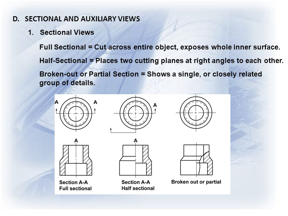 D. SECTIONAL AND AUXILIARY VIEWS