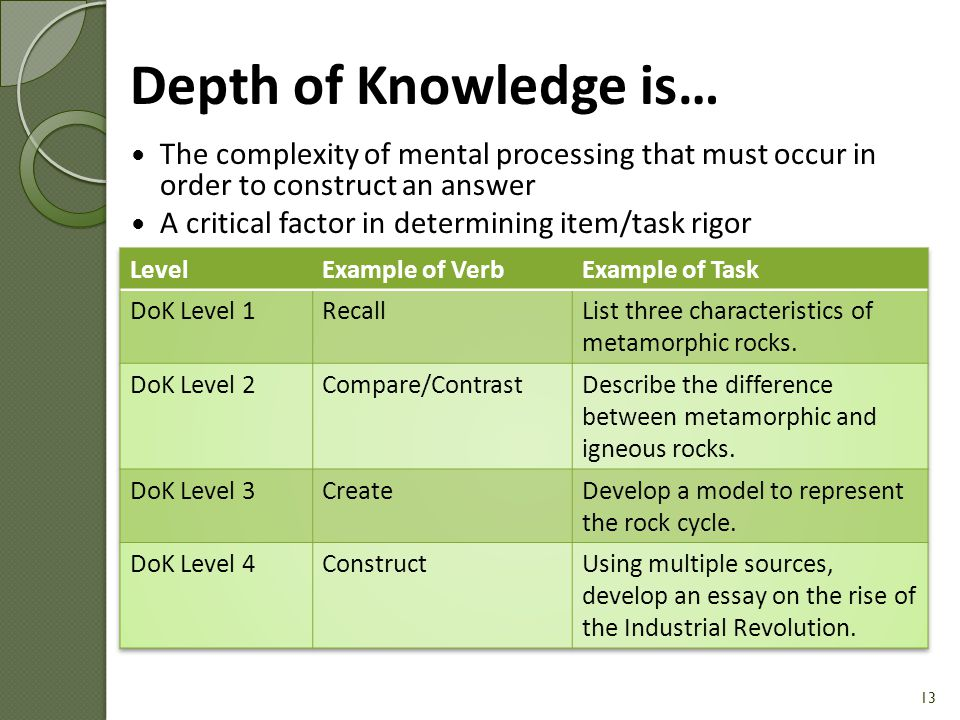 Depth of Knowledge is… The complexity of mental processing that must occur in order to construct an answer.