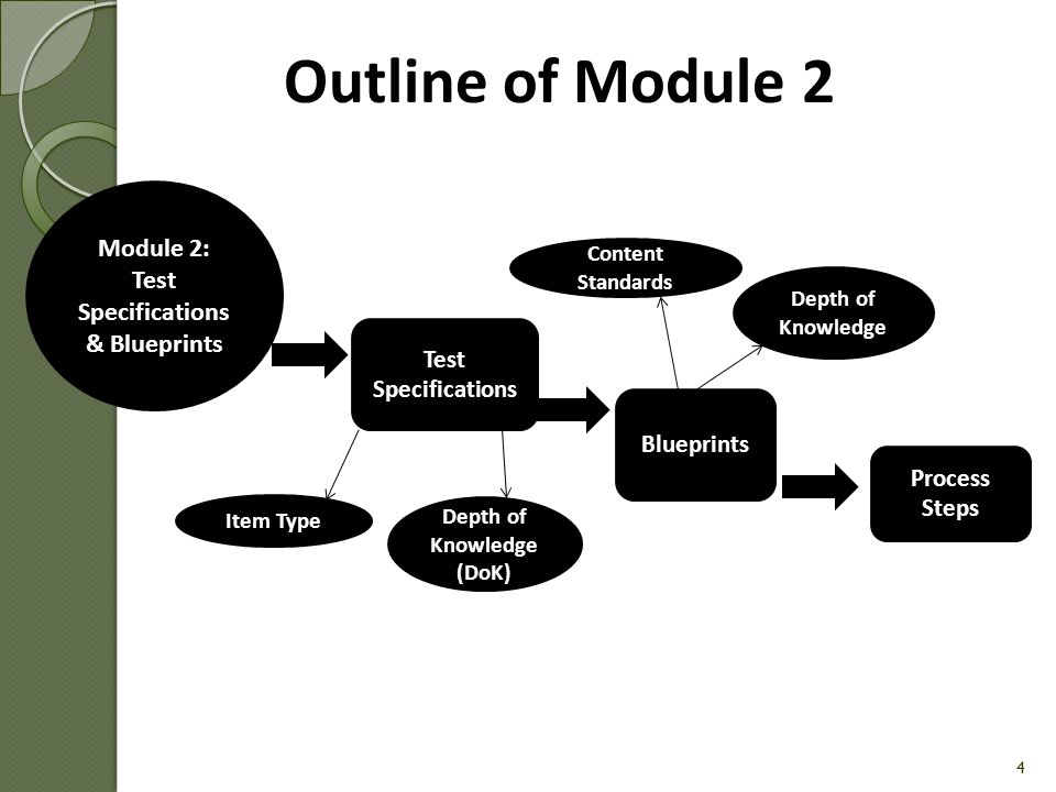Module 2: Test Specifications & Blueprints Depth of Knowledge (DoK)
