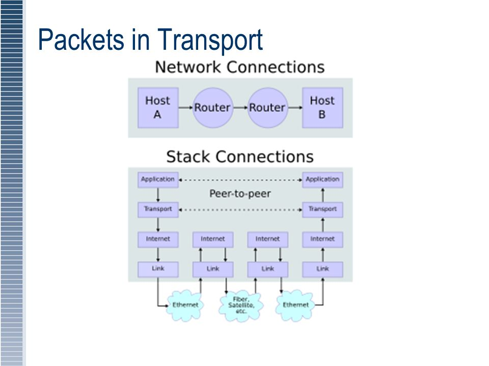 Packets in Transport