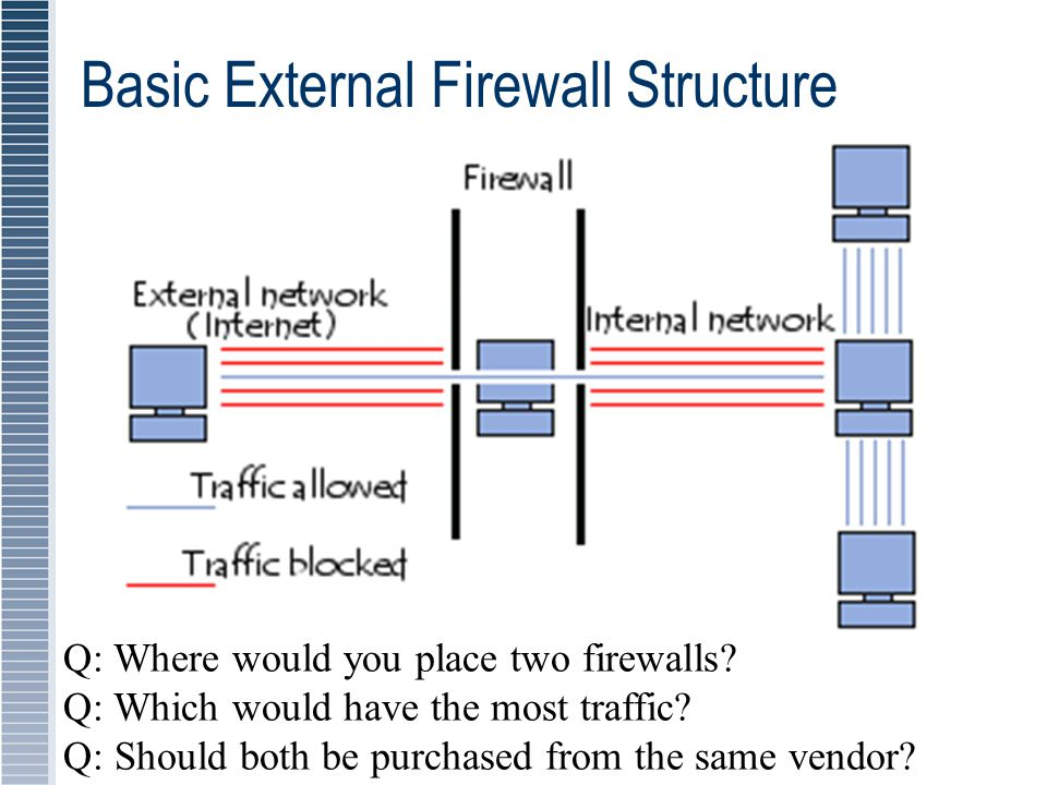 Basic External Firewall Structure