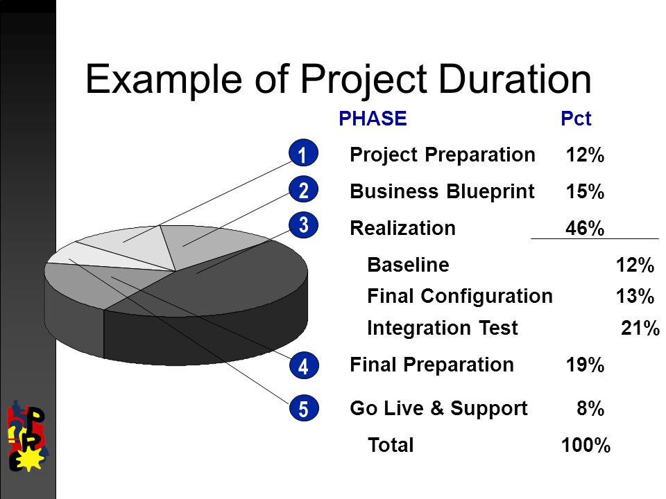 Example of Project Duration
