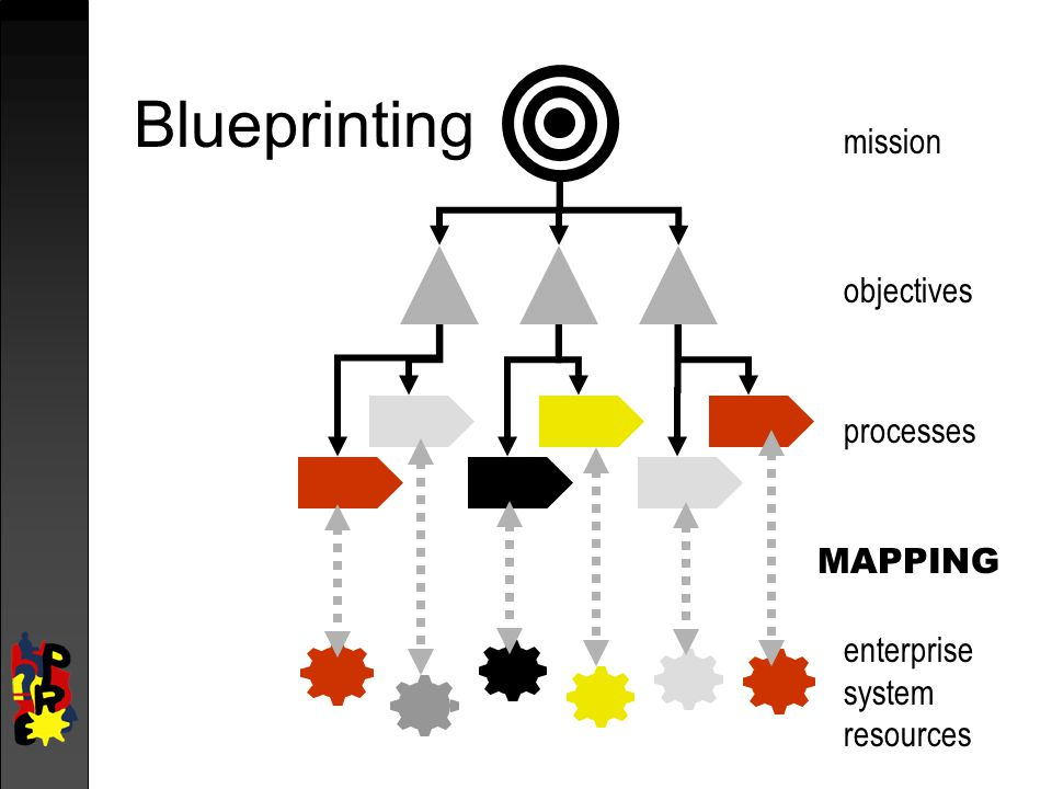 Blueprinting mission objectives processes MAPPING enterprise system