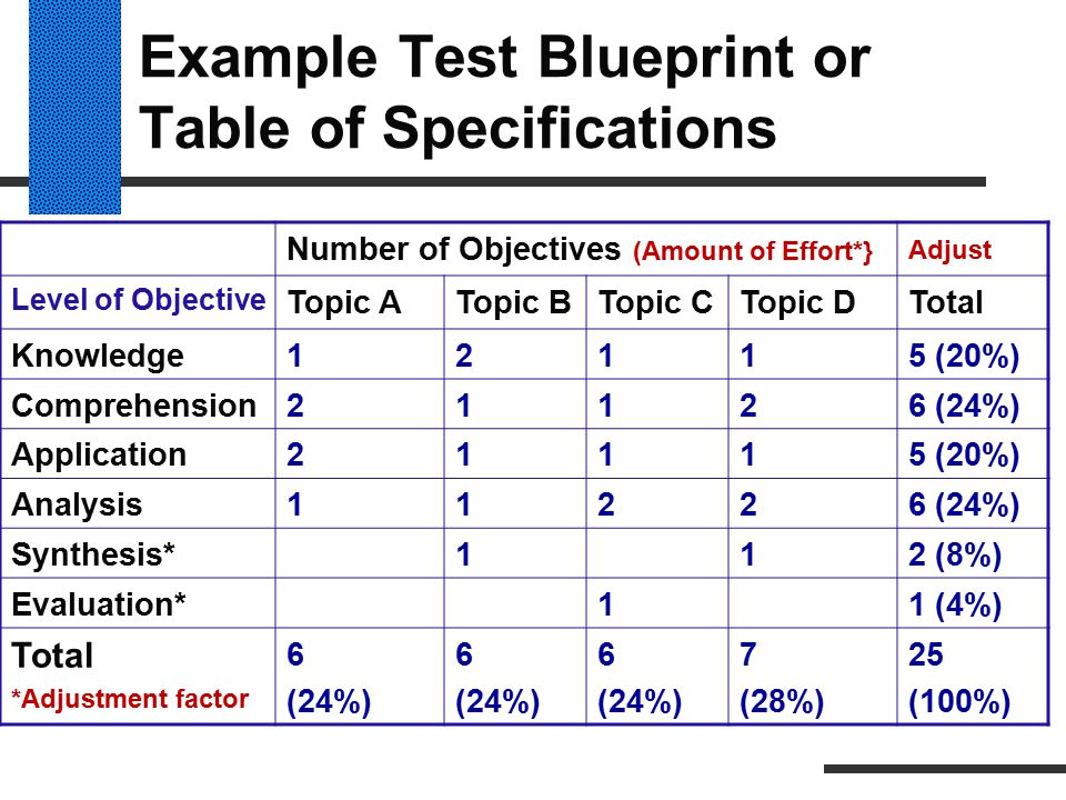 Example Test Blueprint or Table of Specifications