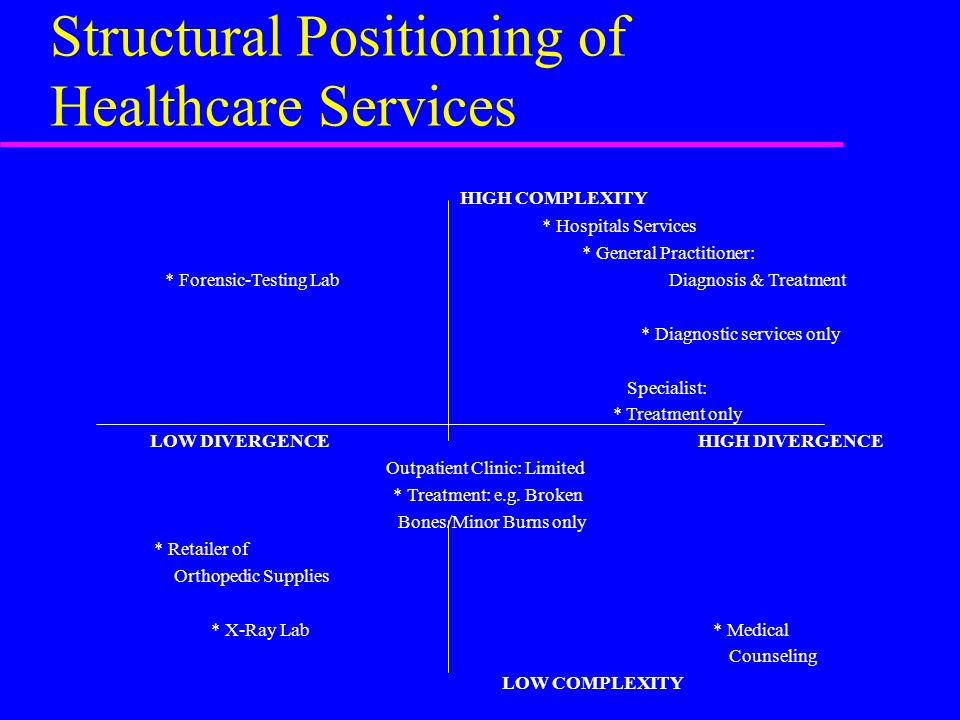 Structural Positioning of Healthcare Services