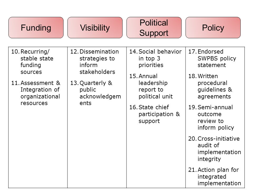 Funding Visibility Political Support Policy