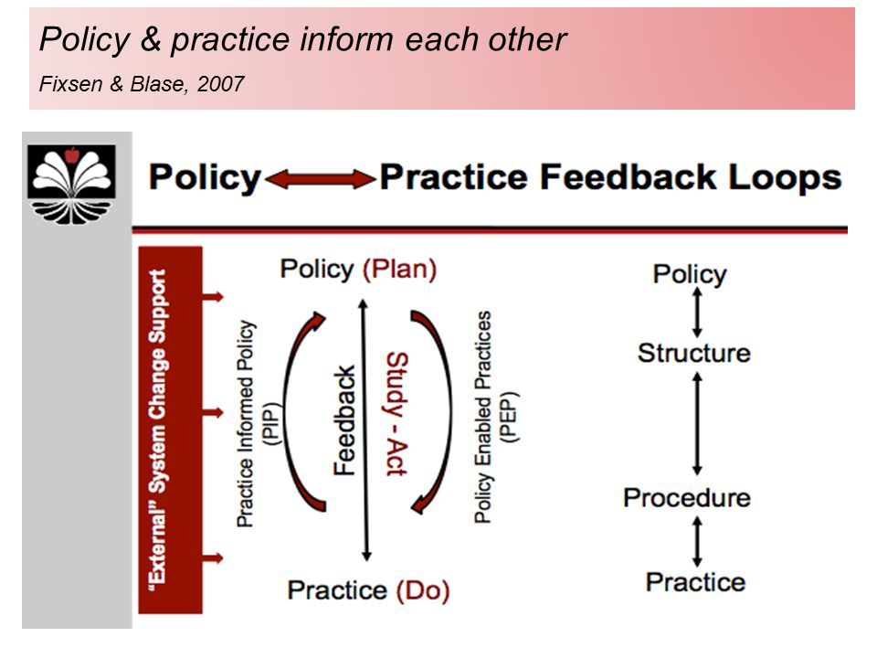 Policy & practice inform each other