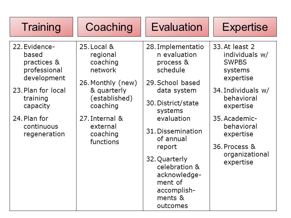 Training Coaching Evaluation Expertise