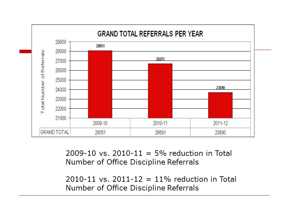 2009-10 vs. 2010-11 = 5% reduction in Total Number of Office Discipline Referrals