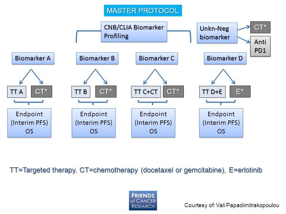 MASTER PROTOCOL CNB/CLIA Biomarker Profiling Unkn-Neg biomarker CT*