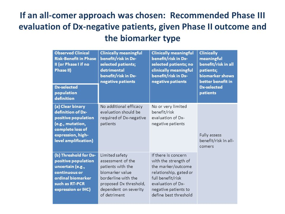 If an all-comer approach was chosen: Recommended Phase III evaluation of Dx-negative patients, given Phase II outcome and the biomarker type