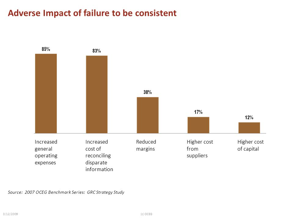 Adverse Impact of failure to be consistent