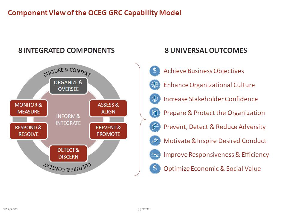 Component View of the OCEG GRC Capability Model