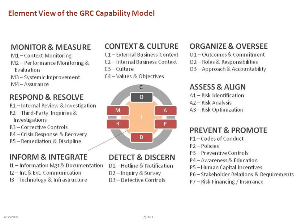 Element View of the GRC Capability Model