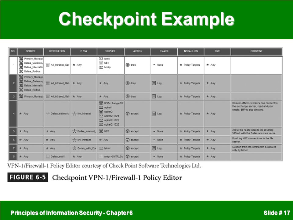 Checkpoint Example Principles of Information Security - Chapter 6
