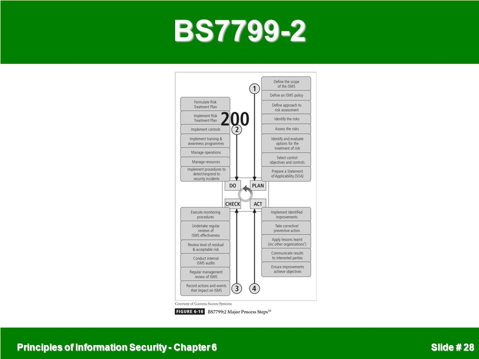 BS7799-2 Principles of Information Security - Chapter 6