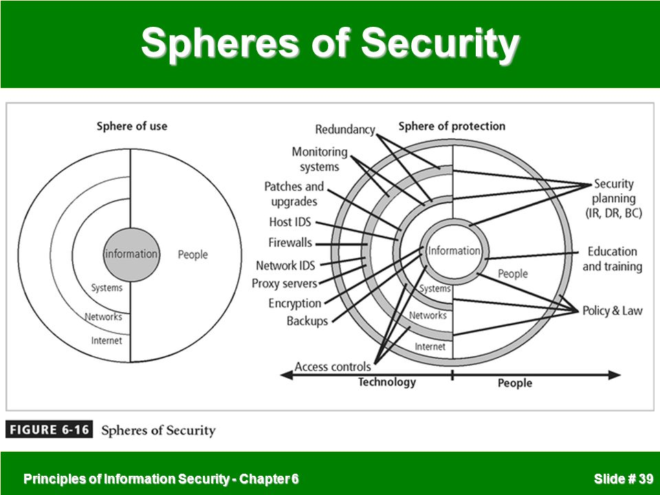 Spheres of Security Principles of Information Security - Chapter 6