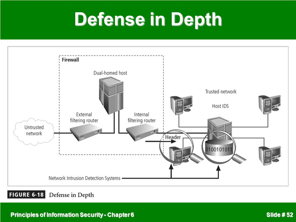 Defense in Depth Principles of Information Security - Chapter 6