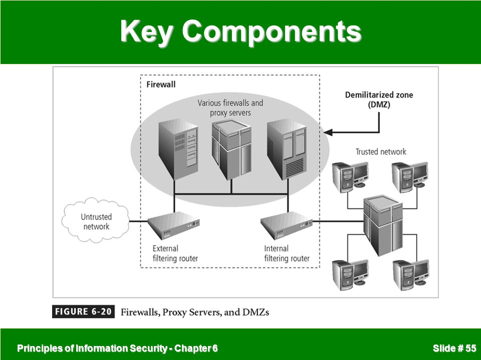 Key Components Principles of Information Security - Chapter 6