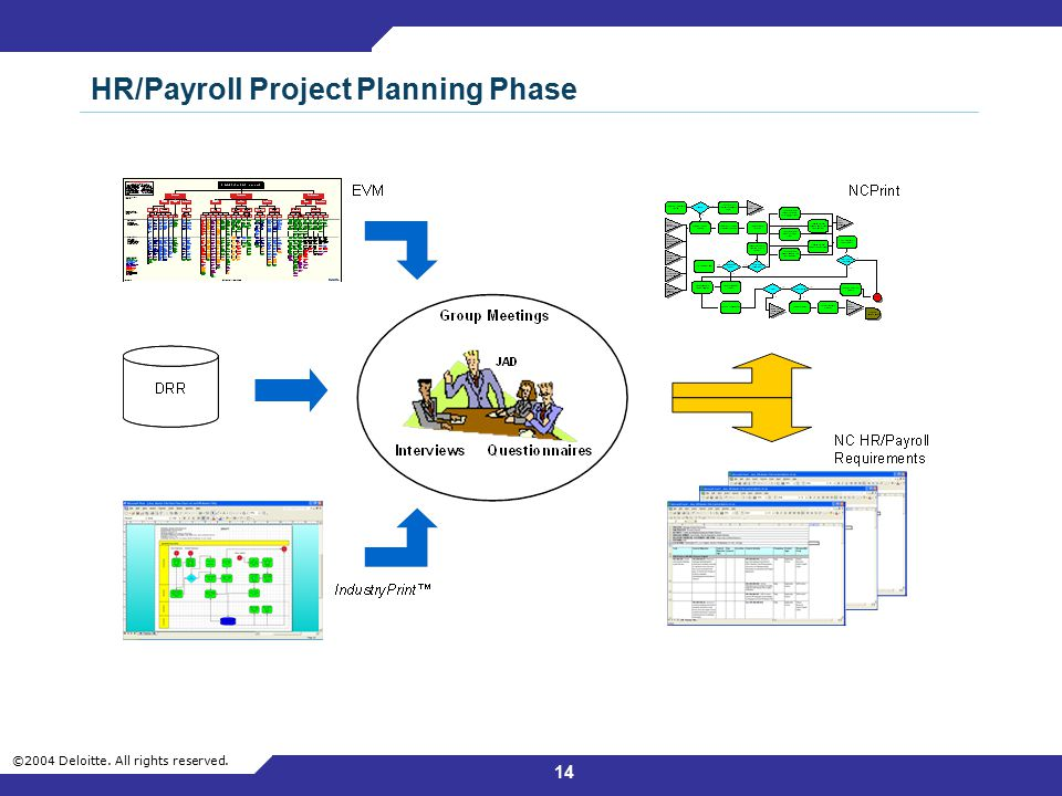 HR/Payroll Project Planning Phase