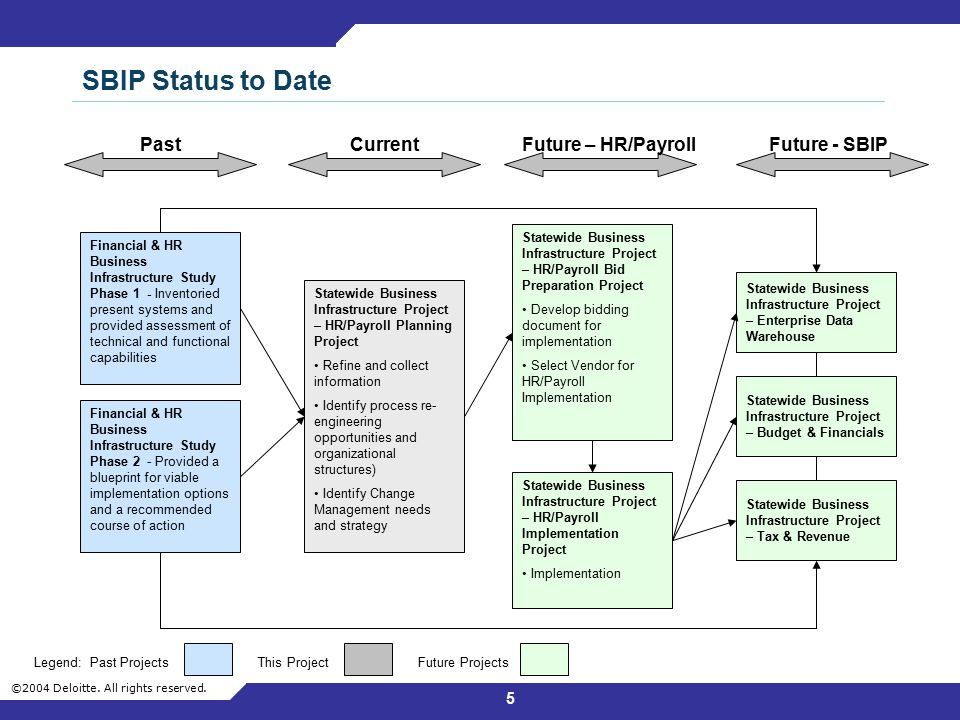 SBIP Status to Date Past Current Future – HR/Payroll Future - SBIP