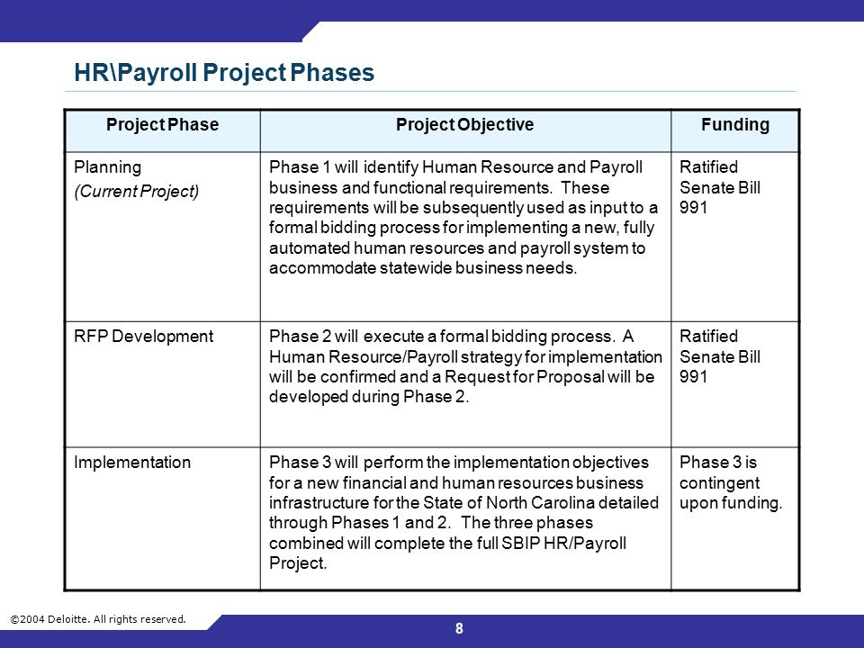 HR\Payroll Project Phases