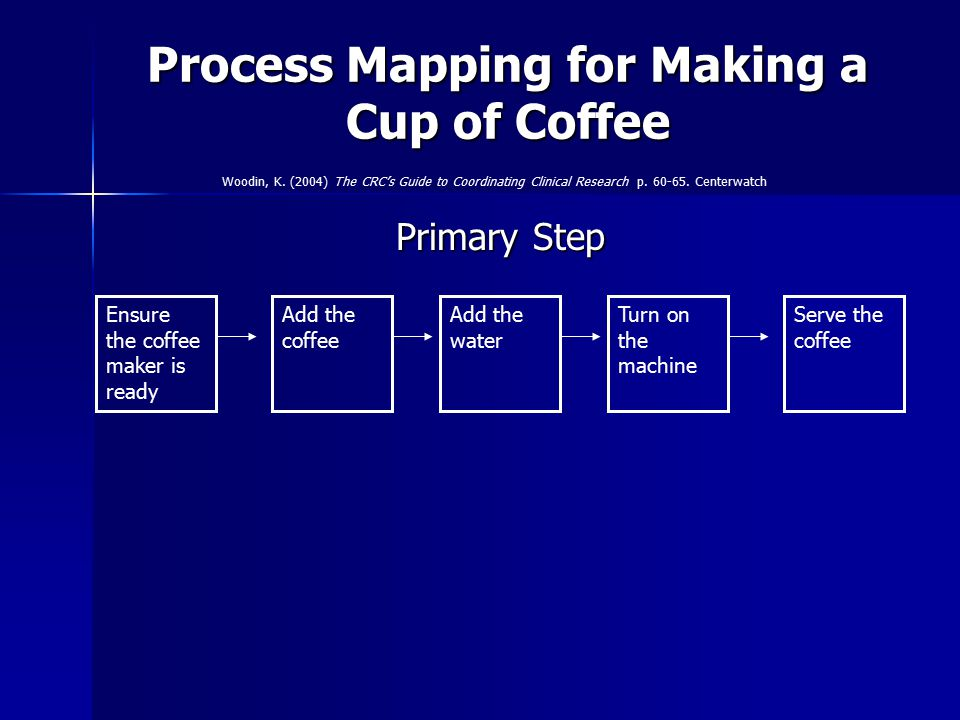 Process Mapping for Making a Cup of Coffee