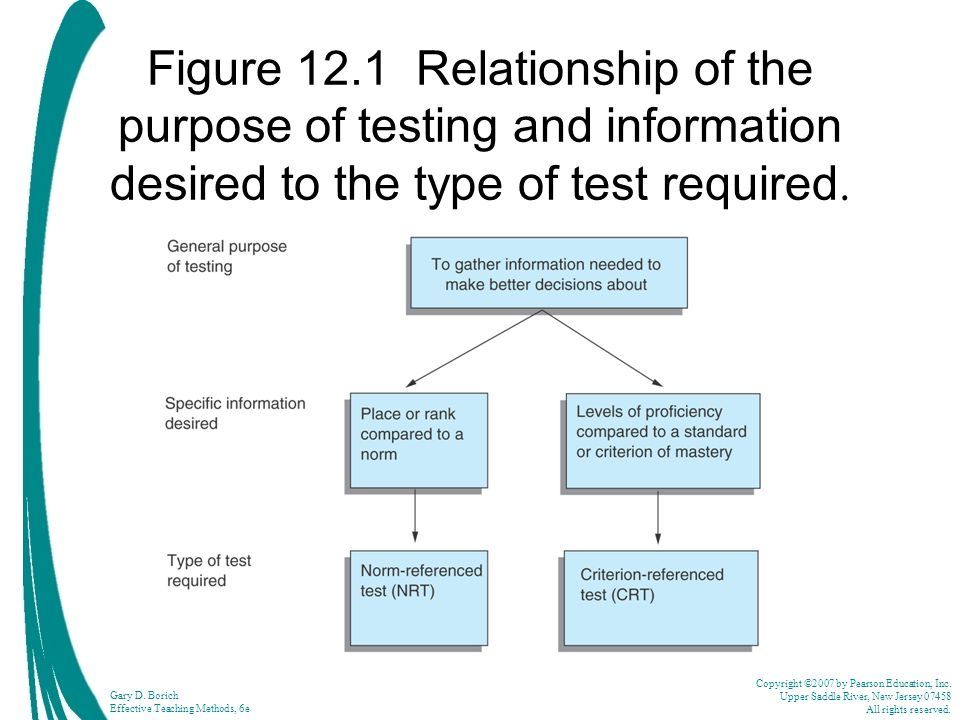 Figure 12.1 Relationship of the purpose of testing and information desired to the type of test required.