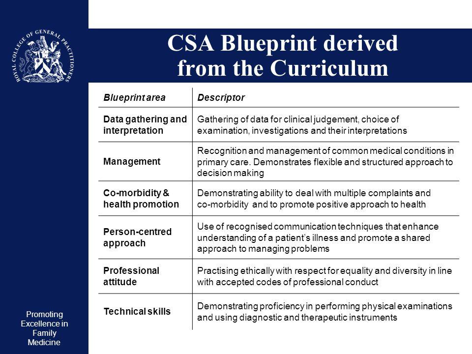 CSA Blueprint derived from the Curriculum