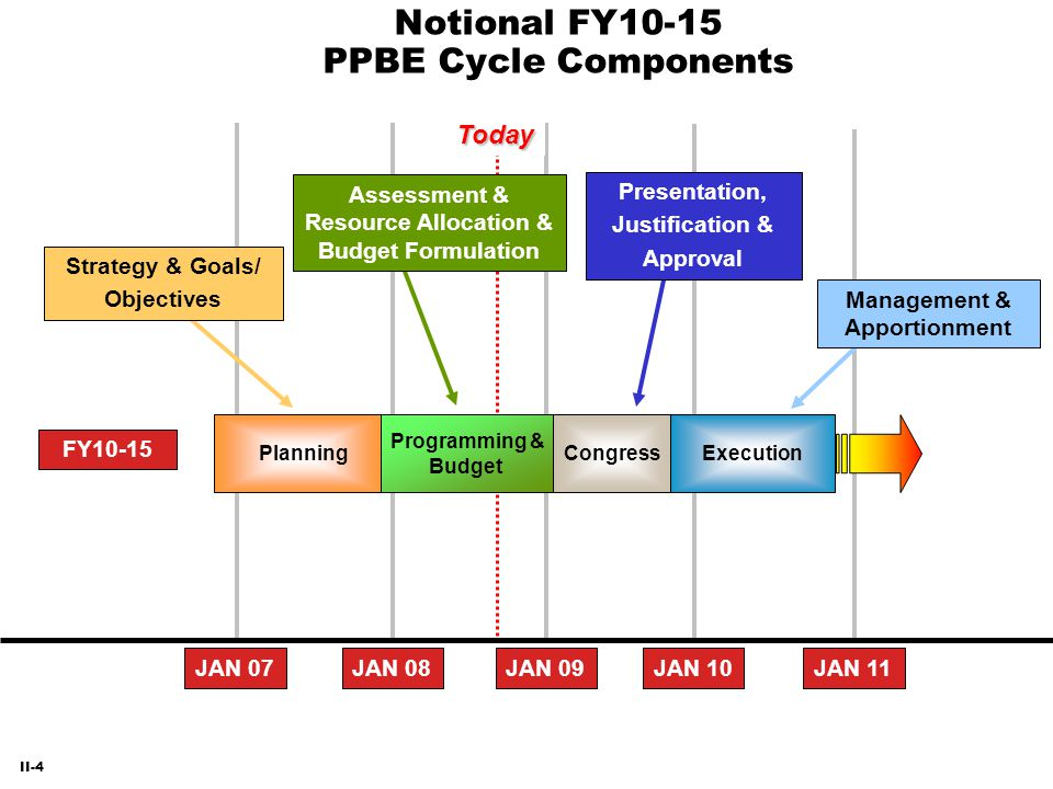 Notional FY10-15 PPBE Cycle Components