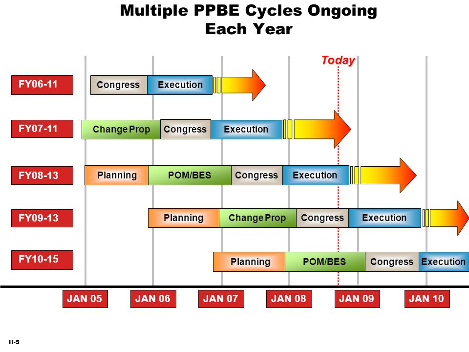 Multiple PPBE Cycles Ongoing Each Year